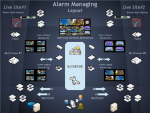 alarm-monitoring-overview